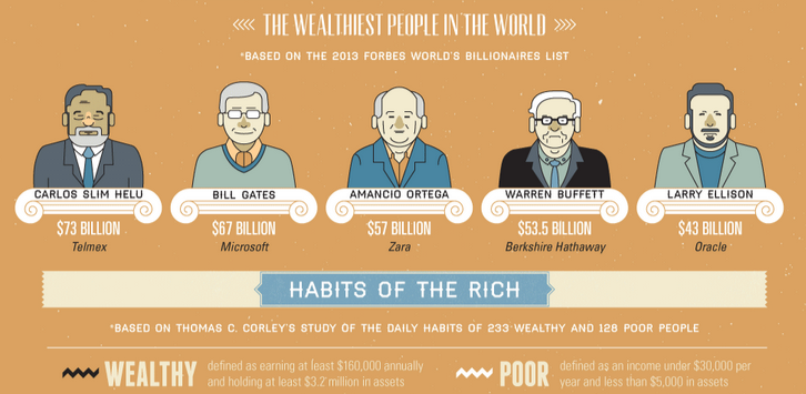What The Wealthiest People Do That You Don`t (Infographic)